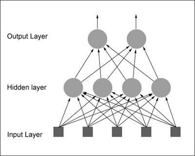 [تصویر:  simple_feedforward_network.jpg]